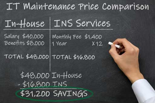 IT Maintenance Price Comparison. In-House: Salary of $40,000, benefits of $8,000. Total of $48,000. INS Services: Monthly Fee of $1,400 multiplied by 12 months. Total of $16,800. Subtract $16,800 from $48,000 to get a total of $31,200 in Savings.